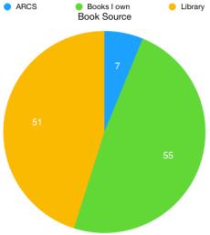 Book Source 2017 totals
